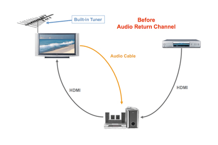 hdmi arc and earc what they are and why you should care digital HDMI Wall Outlet the power of hdmi arc