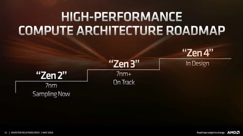 Amd Ryzen And Radeon Road Map 2020 2021 And Beyond Digital Trends