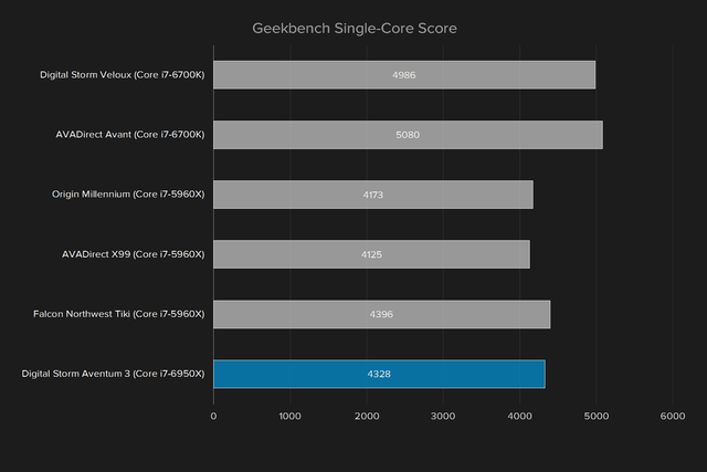digital storm aventum 3 review geekbench single core