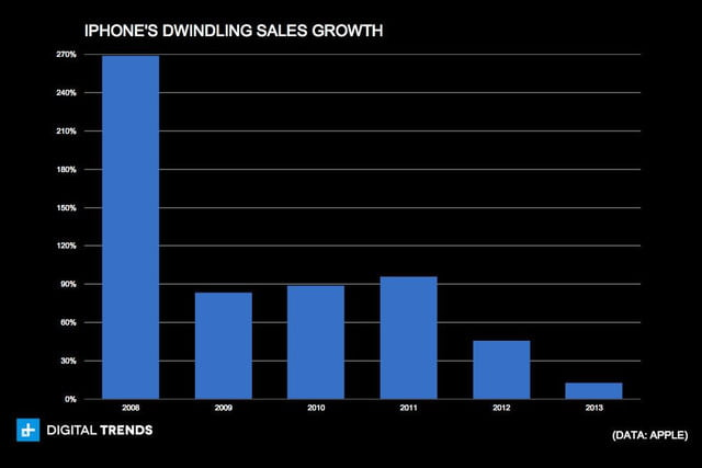 iphones dwindling sales growth
