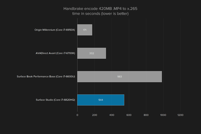 microsoft surface studio review graph handbrake