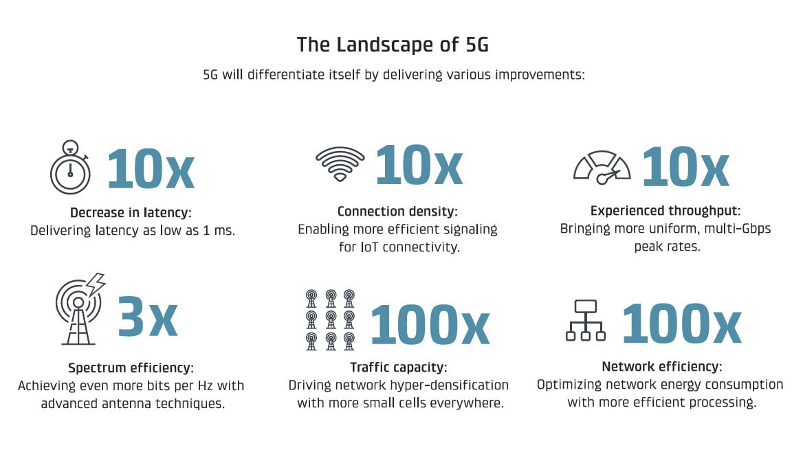 5G vs  LTE | What's the Difference, and Does it Matter? | Digital Trends