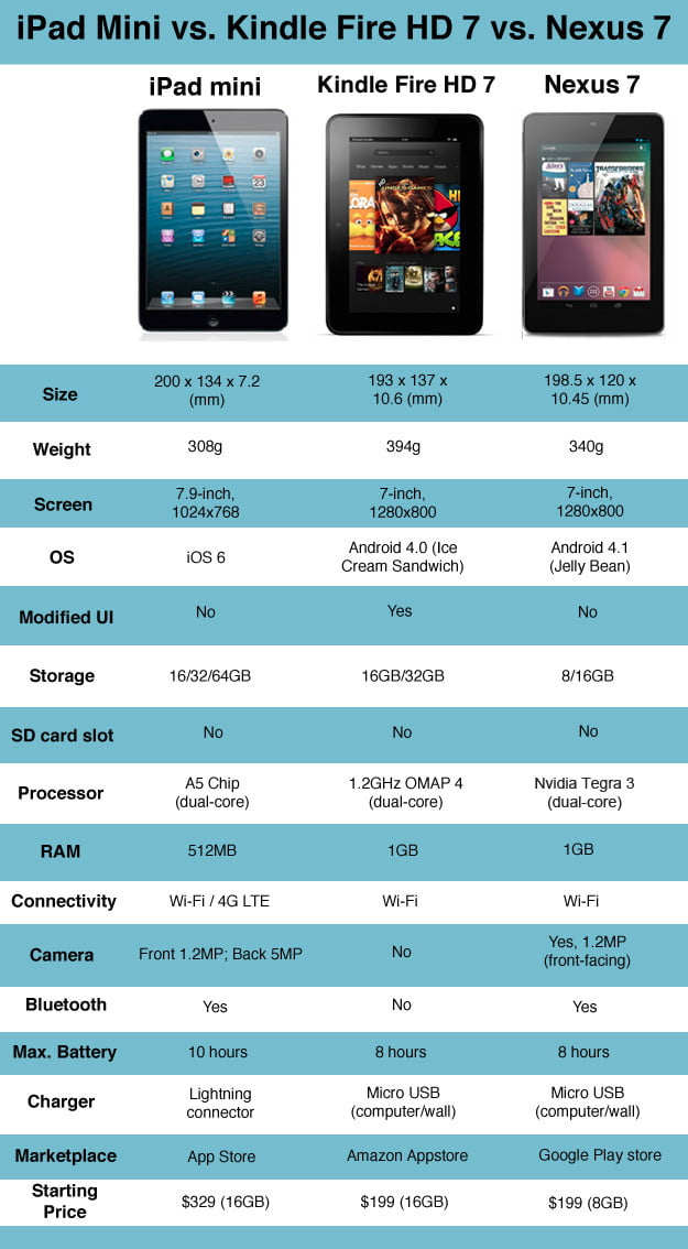 Apple Ipad Vs Kindle: IPad Mini Vs Kindle Fire HD Vs Nexus 7: In-depth